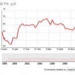 Курс доллара падает. Рубль укрепляется.